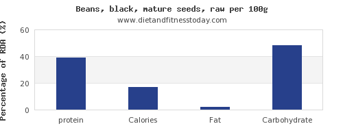 protein and nutrition facts in black beans per 100g